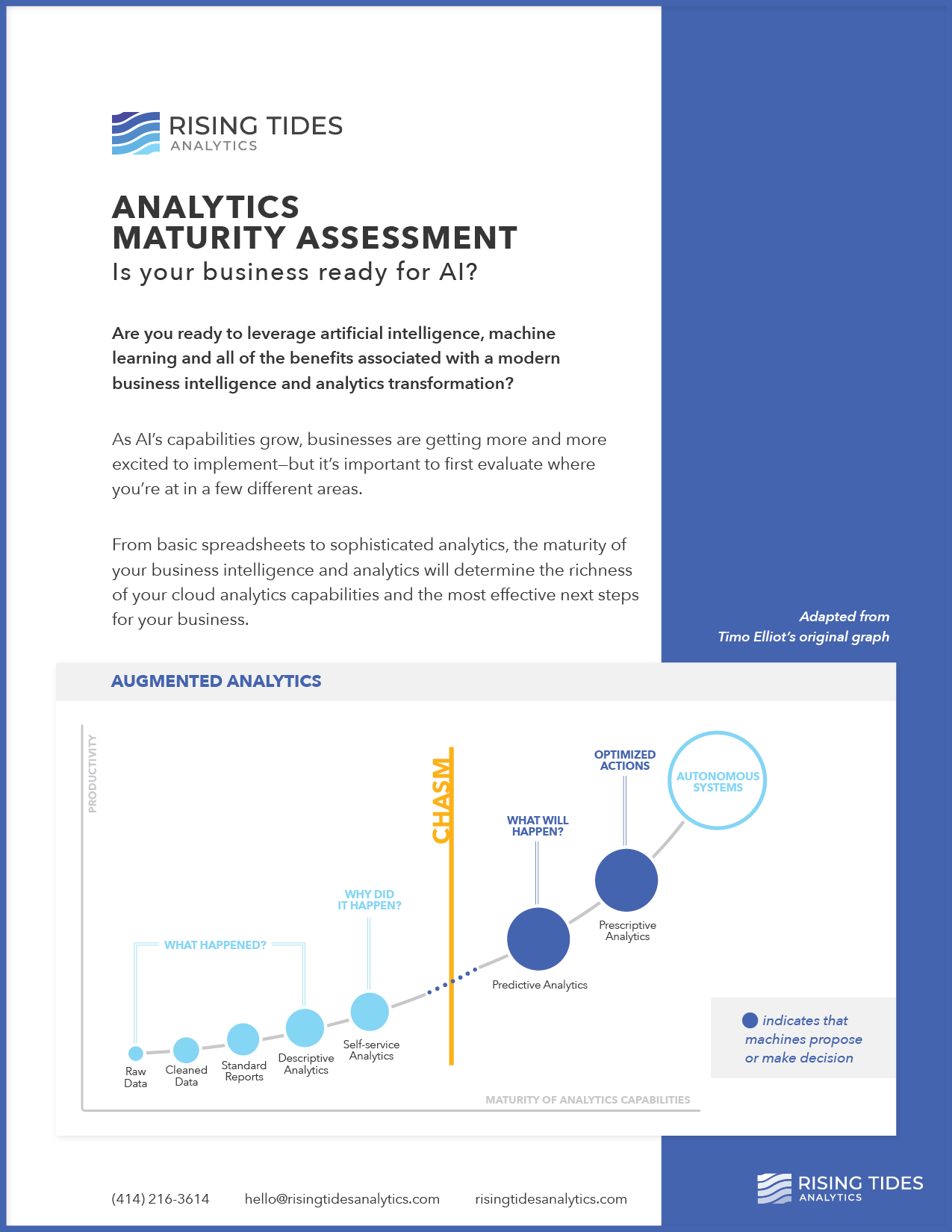 Analytics Maturity Assessment
